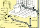 Канализационната инсталация в дома