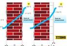Овлажняване на стените поради кондензно оросяване. Предотвратяване с топлоизолация YTONG.