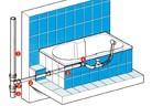 Канализационна инсталация с полипропиленови тръби
